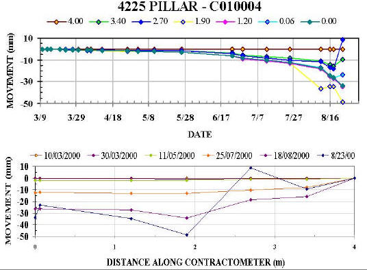 Figure 11. Data plots for Contractometer C01004 showing a.) movement vs. date, and b.) movement vs. istance.