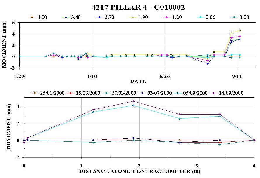 Figure 13. Data plots for Contractometer C01002 showing a.) movement vs. date, and b.) movement vs. distance.