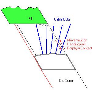 Figure 2. Geometry of failure zone at ore - hangingwall contact.