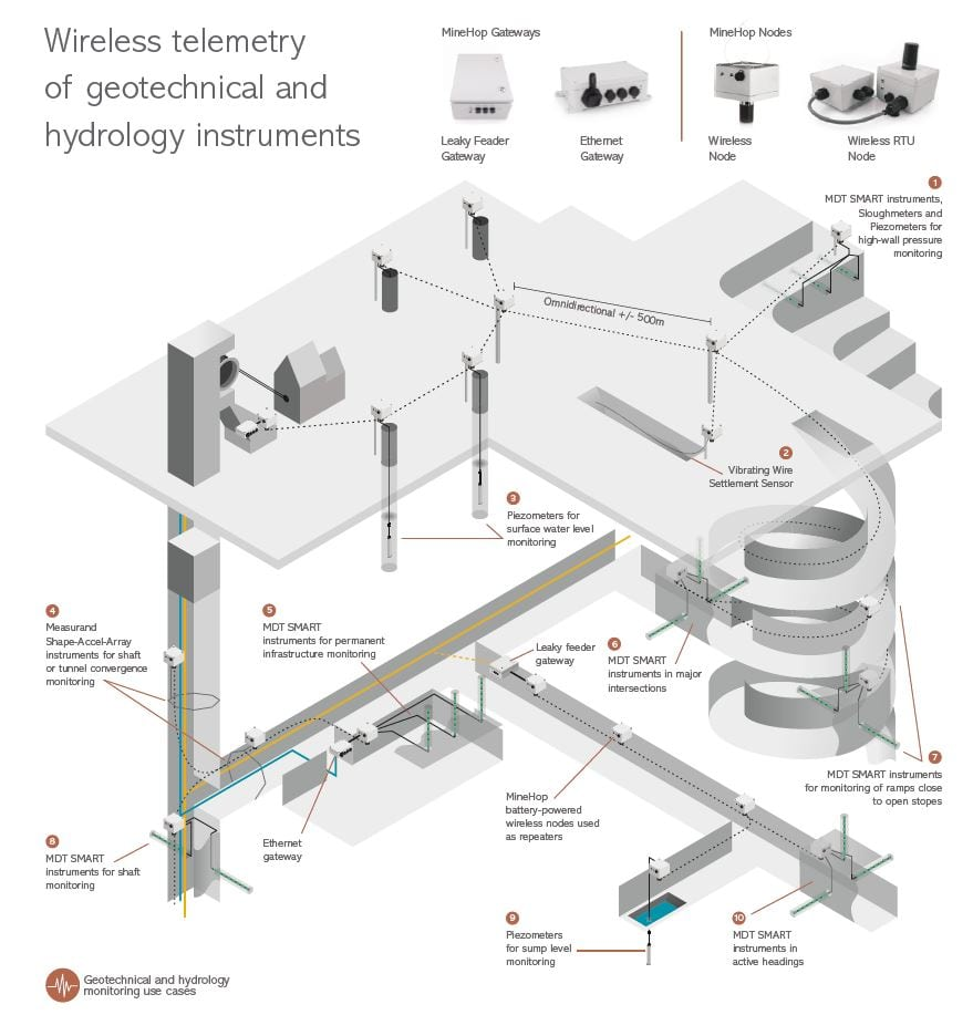 Using a Mesh-Type Wireless Monitoring Network in Your Mine Has Many Benefits